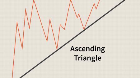 คำแนะนำเกี่ยวกับการซื้อขายรูปแบบสามเหลี่ยมบน IQ Option